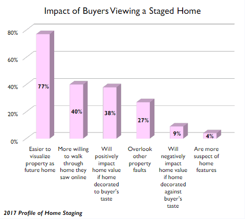 Home staging impact on buyers