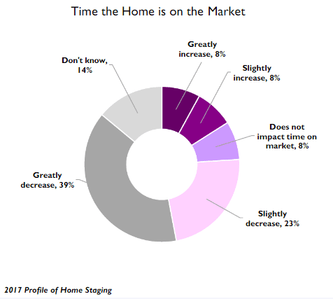 Home staging time on the market