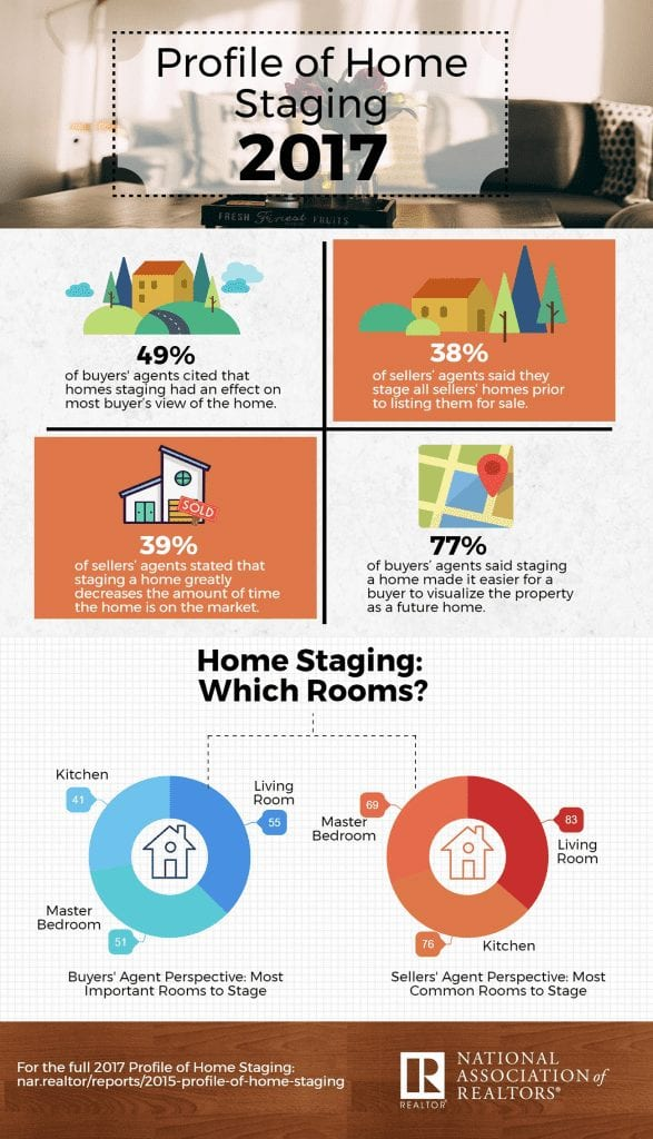 NAR Home staging infographic_1